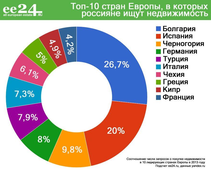 Пока доступное жилье в Европе: спасаем сбережения во время падения рубля | Фотография 11 | ee24