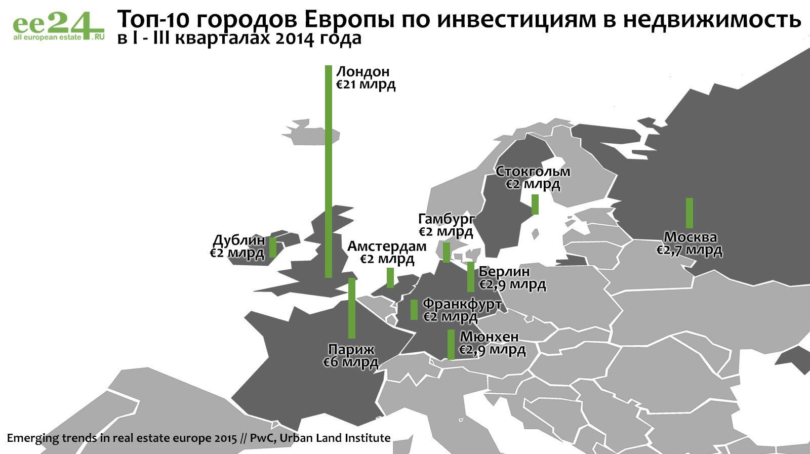 Лучшие города Европы для инвестиций в недвижимость – 2015 | Фотография 4
